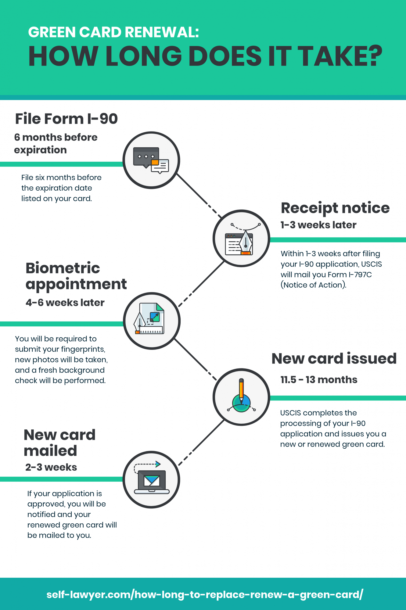 How long does it take to renew a green card
